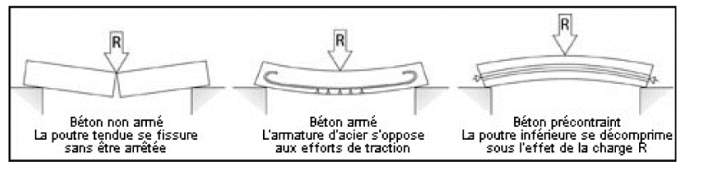 schéma illustrant les différences entre le béton non armé, le béton armé et le béton précontraint